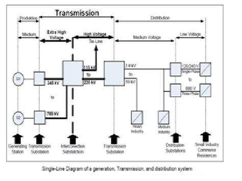 100 gambar wiring diagram listrik rumah instalasi