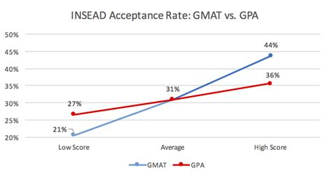 Mba Gpa 3 5 by Insead Acceptance Rate Mba Data Guru