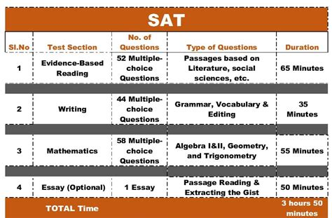 how many test sections are on the sat sat writing section 28 images preparing for the sat