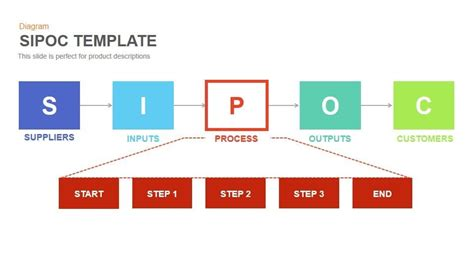 Sipoc Powerpoint And Keynote Template Slidebazaar Sipoc Template Ppt