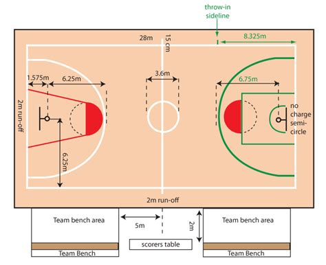 layout design nedir kba news basketball court layout comparison old new