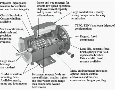 parts and function of electric motor dc motors i and current carrying conductors in magnetic fields