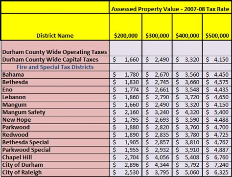 Durham Property Tax Records Durham County Nc Tax Bill Search
