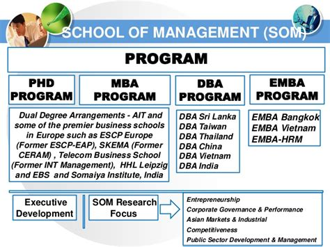 Mba Programs Energy Concentration by Integrated Water Resources Management Iwrm By Mukand S