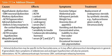 addisonian crisis adrenal hormones physiology an illustrated review