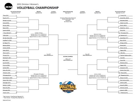 Printable Volleyball Bracket | 2011 ncaa women s volleyball bracket volleyball coach