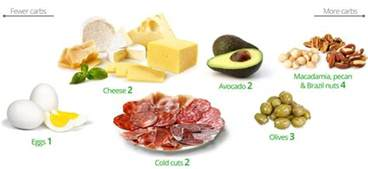 low carb snacks the best and the worst diet doctor