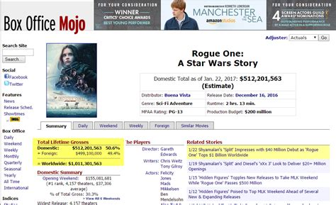 box office 2016 mojo tag archive for quot rogue one tops 1 billion worldwide