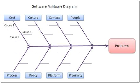 root cause diagram template root cause analysis for software problems vanguard ea