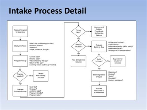 Learning Services Request Intake Process Work Intake Process Template