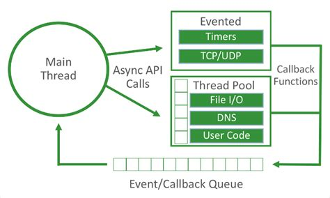 async pattern js how to interact with a database using various async
