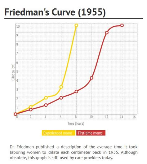 curve section friedman s curve and failure to progress a leading cause