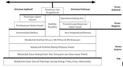 bioekonomi adalah latar belakang akreditasi kurikulum bioengineering itb