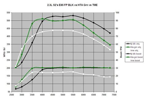 Turbo Normal Berminyak Sensitive 2 3l on e85 fp blk hta grn tme power compare evolutionm mitsubishi lancer and lancer
