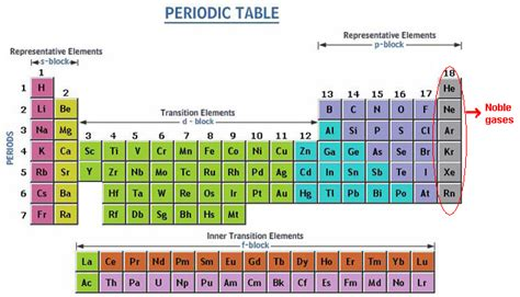 gases in the periodic table krypton le gases chemical