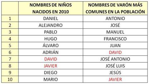 www nombres de varones nombres de hombres imagui