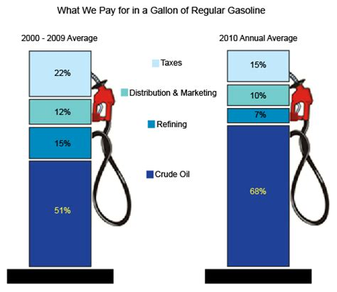 what we pay for in a gallon of regular gasoline today in
