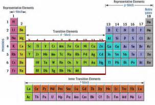 Transition Elements On Periodic Table periodic table groups periodic table metals chemistry