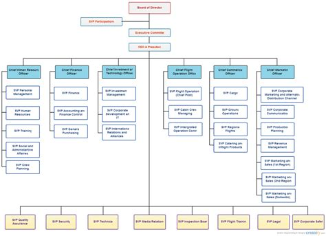 construction organizational chart template organizational chart templates for any organization