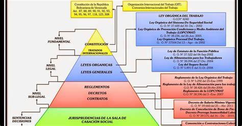 ley de normas justas de trabajo united states department piramide de kelsen pdf download