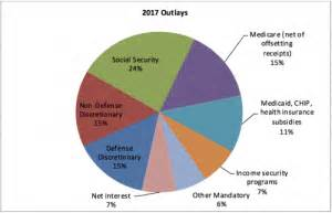 federal spending now exceeds 4 trillion. : thyblackman