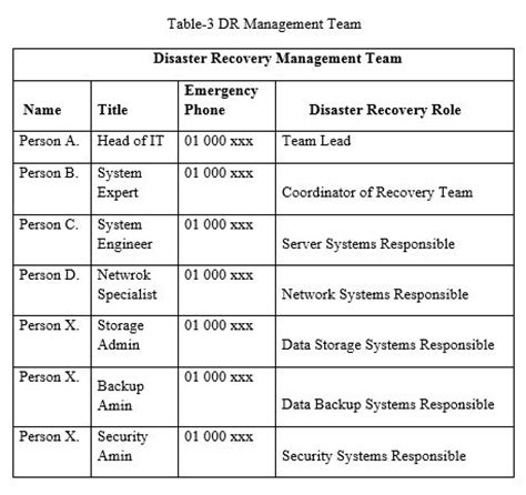 Disaster Recovery Roles And Responsibilities by Disaster Recovery Plan For Data Centers It Business Continuity