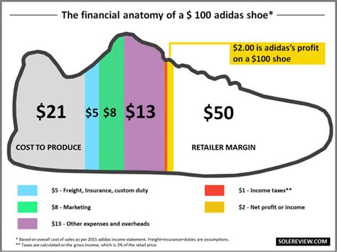 How Much Do Handmade Shoes Cost - how much it really costs to make your favorite sneakers