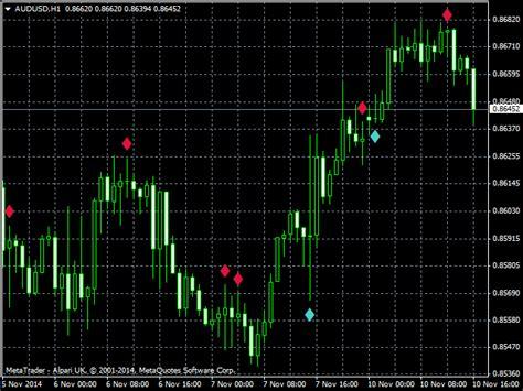 doji price action indicator  metatrader  trading indicator lab