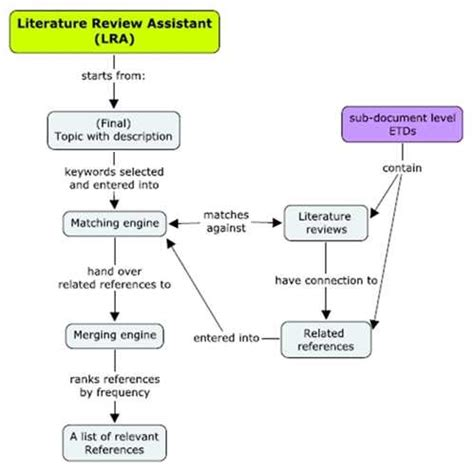 sections of a thesis exle thesis proposal methodology