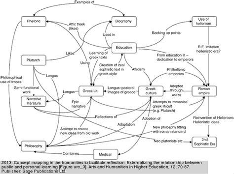 Essay Concept Map by Beyond The Essay Ii Center For Teaching Vanderbilt