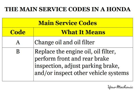 Honda Service Codes by Understanding The Honda Maintenance Minder System And