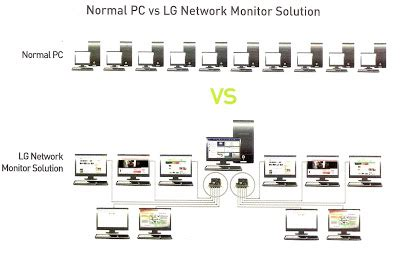 Lg Network Monitor trick to track lg network monitor