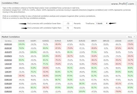 forex pairs correlation table options on forex pairs correlation matrix exle