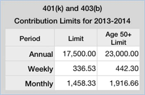 2014 vs 2013 401k 403b contribution limits and catch up amounts year end tax planning 2013 2014 waypoint financial planning