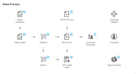sap business one workflow sap business one hana workbench workflow and a whole lot