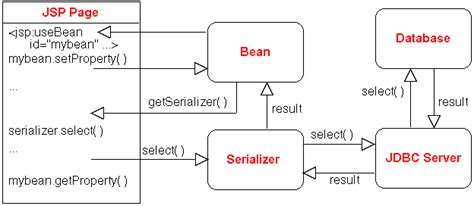 naming pattern in java beans jsp java beans database and jigsaw