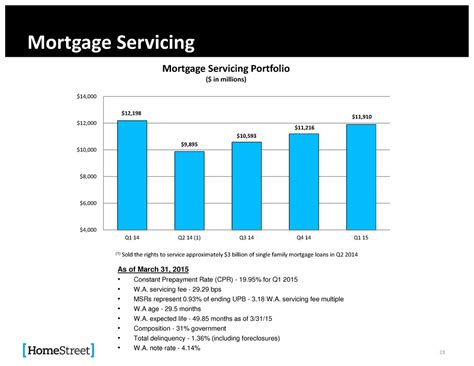 section 35 mortgage mortgage servicing mortgage servicing upb