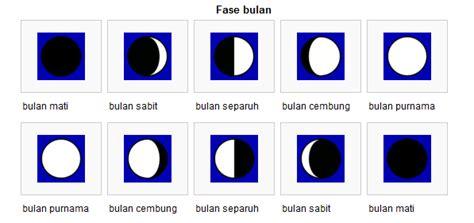 penampakan bulan  menentukan tanggal astro traveling