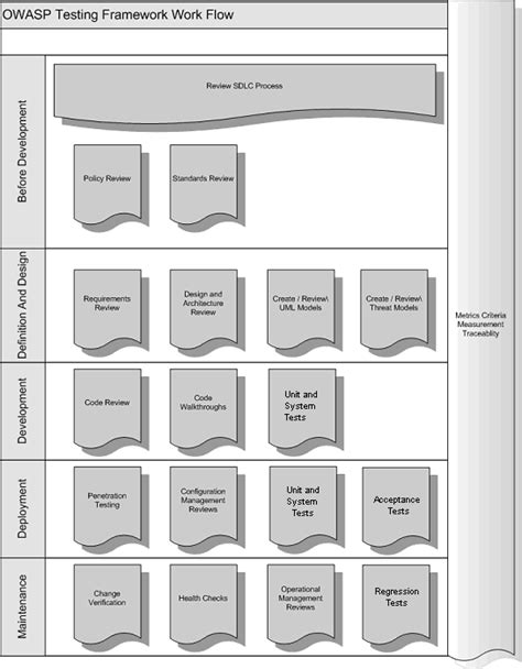 sdlc workflow the owasp testing framework owasp
