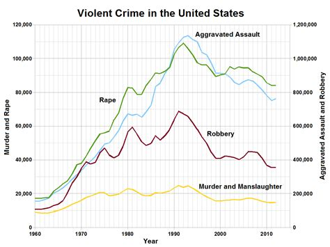 violent crime rates by year graph active shooter reported at oregon college news