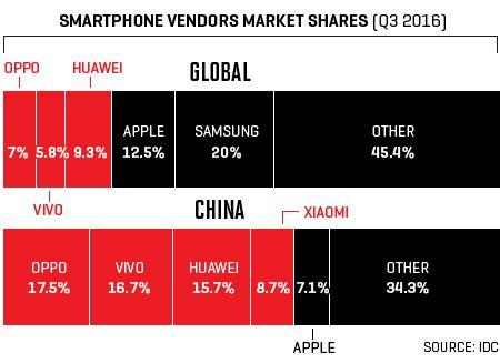china's smartphone 'big four': oppo, vivo, huawei, xiaomi