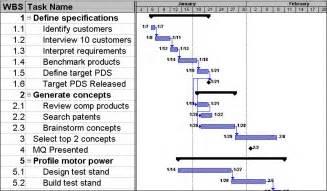 pm best com news comments brief tutorial on gantt charts