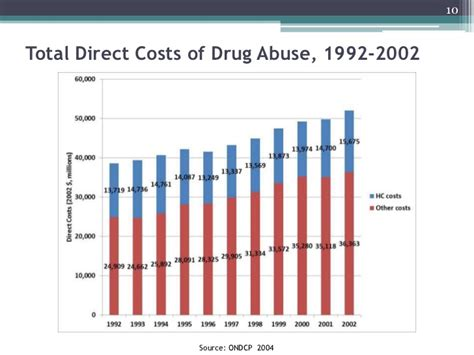 Operational Costs Of Heroin Detox Clinic by Abuse Costs To Society Insomnia