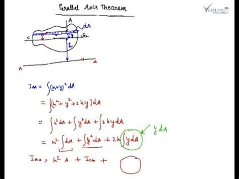 parallel axis theorem and perpendicular axis theorem youtube