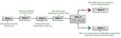 7 simple steps how ovlg helps you with your payday loan debts ovlg ovlg