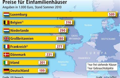 hauskauf in deutschland hauskauf in deutschland am g 252 nstigsten eigenheime in