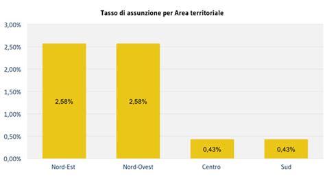 Assunzione Banca by 2 Andamento Dei Rapporti Di Lavoro Bilancio Sociale