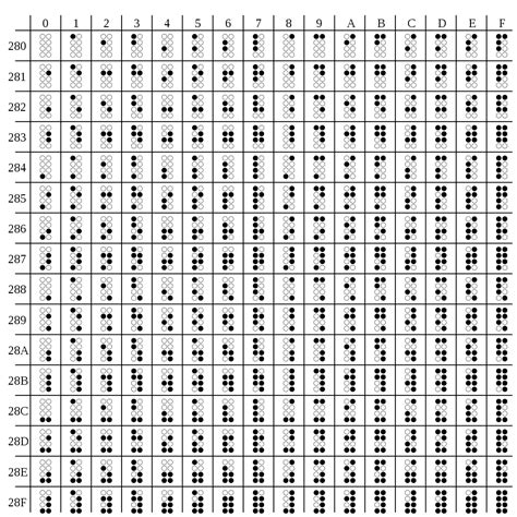 Unicode Table by File Unicode Braille Table Svg Wikimedia Commons
