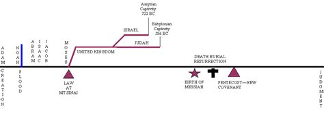 jct design and build contract relevant events simple bible timeline