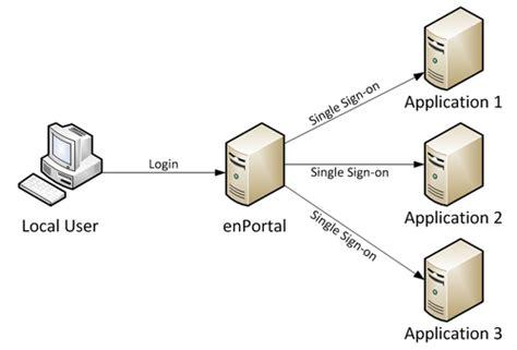 single sign on diagram managing single sign on sso edge documentation